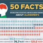 alzheimer's awareness month, 50 alzheimer's facts, alzheimer's disease, preventative tips, seniors, caregivers, alzheimer's patients, healthcare, senior citizens