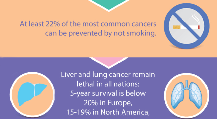 lung cancer deaths, lung cancer awareness month, lung cancer risks, lung cancer prevention, early detection of lung cancer, lung cancer facts